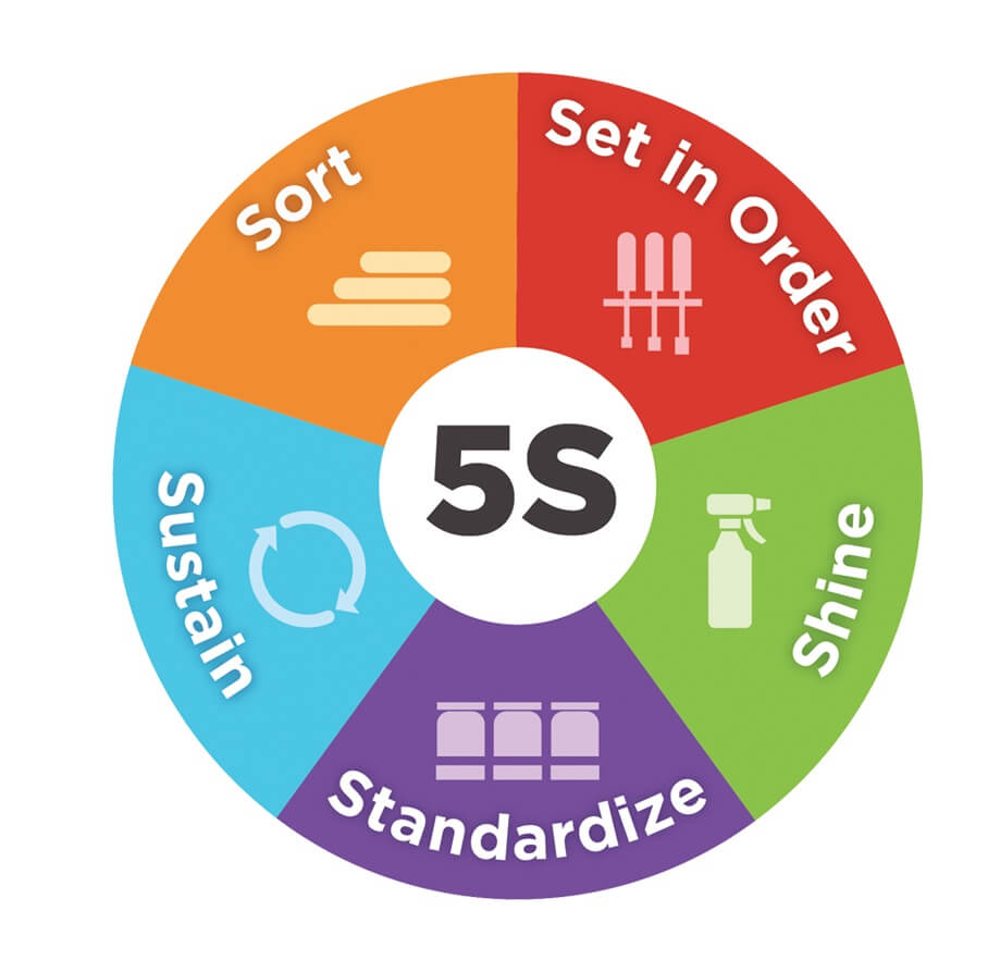 5s success tips apply it to your office home and