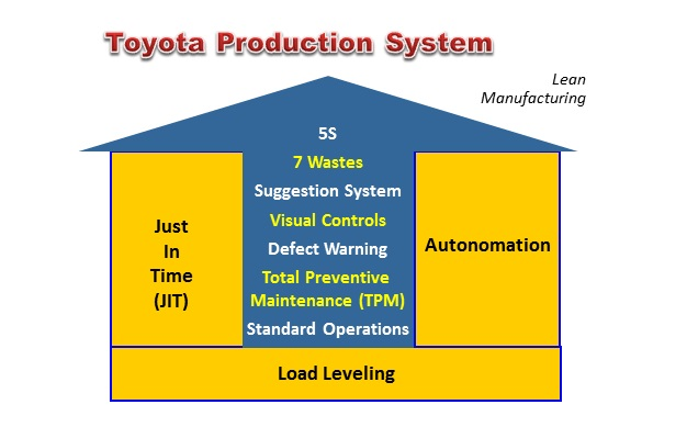 Toyota production system and case study